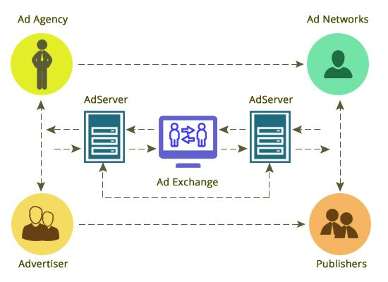 What is an ad exchange – djaxadserver.com