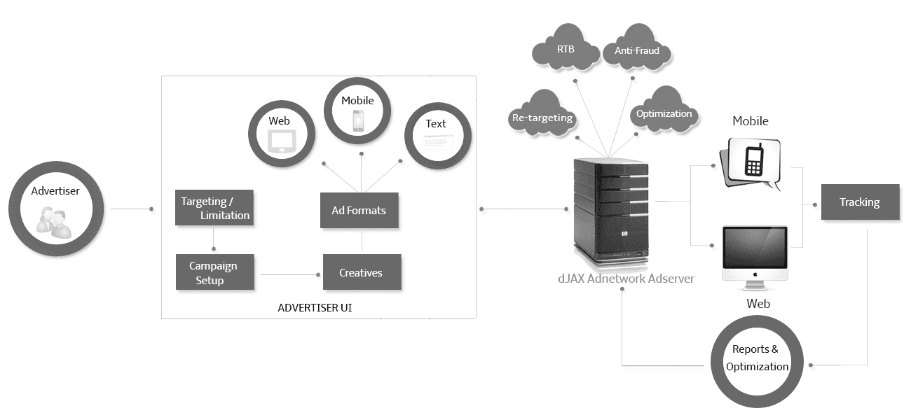 dJAX Adserver for Publishers